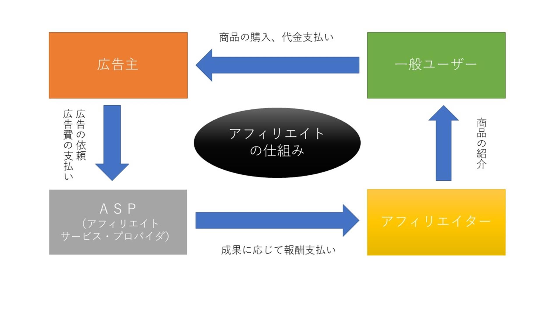 アフィリエイトで自動的に収入を生み出す仕組み化までの5ステップ