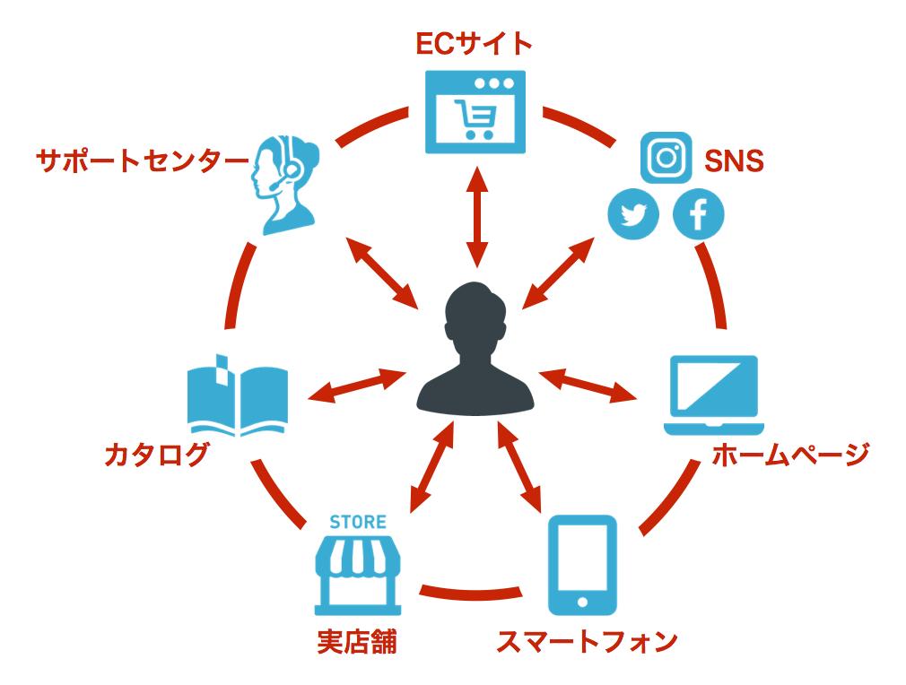 チャネルとは?3つのチャネルの違いとマーケティング戦略