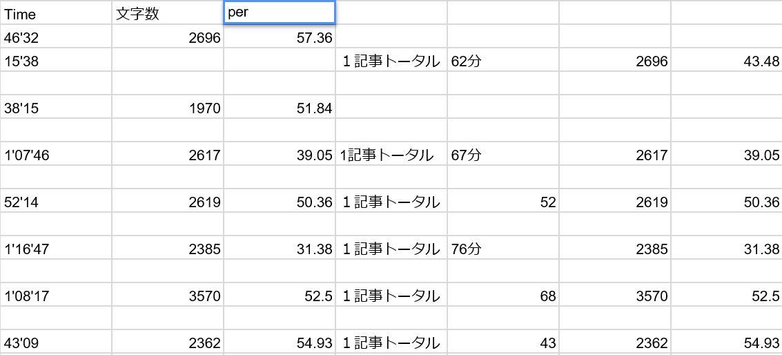 平均的なライターの1時間当たりの執筆文字数、気になりませんか?