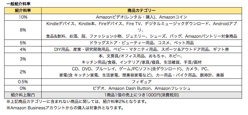 抜群の認知度を誇るAmazonが提供するASP、「Amazonアソシエイト」の特徴と注意点
