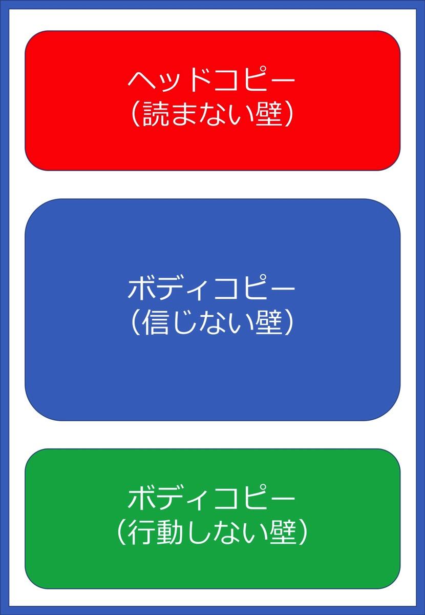 セールスレター 構成