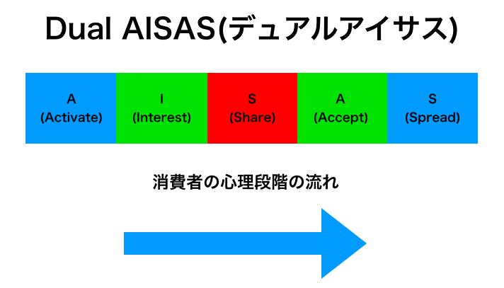 """【5分で学ぶ】AIDMAとAISASの違い。:両者の""""姉妹""""も紹介"""