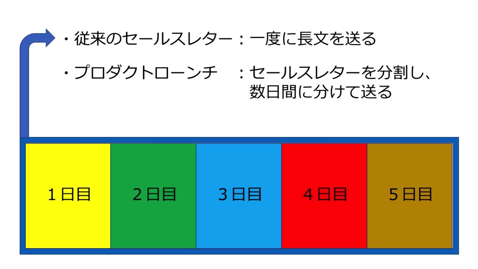 プロダクトローンチ 図解