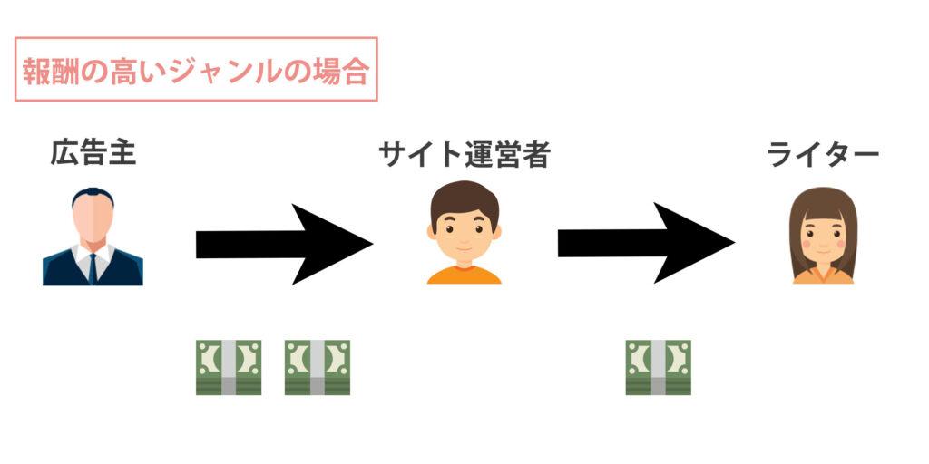 Webの副業ライターの収入事情とは?稼ぐための3つのコツ【すぐできます】
