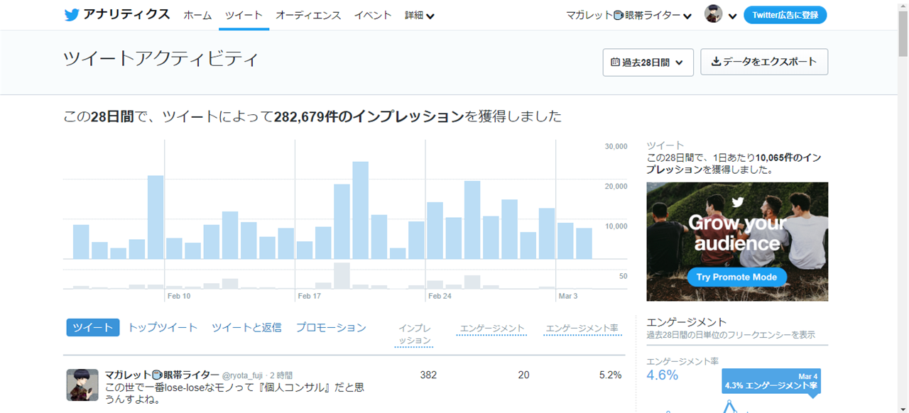 Twitter 分析 アナリティクス