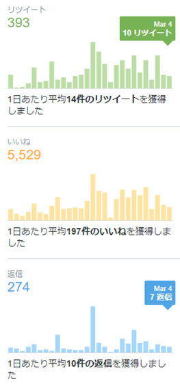 Twitter 分析 アナリティクス ツイート