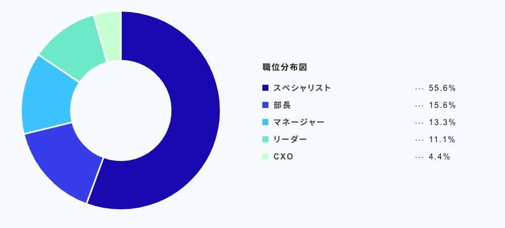 職位分布図