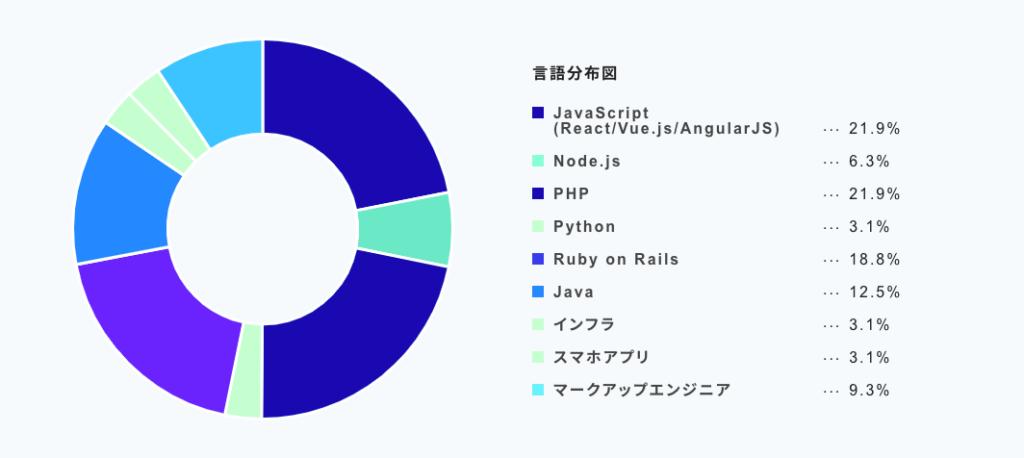 言語分布図